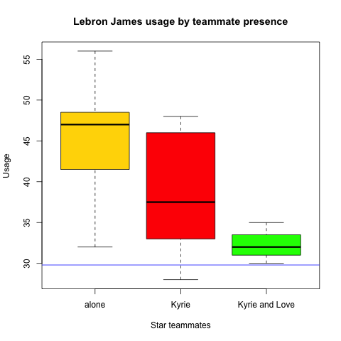lebron_usage