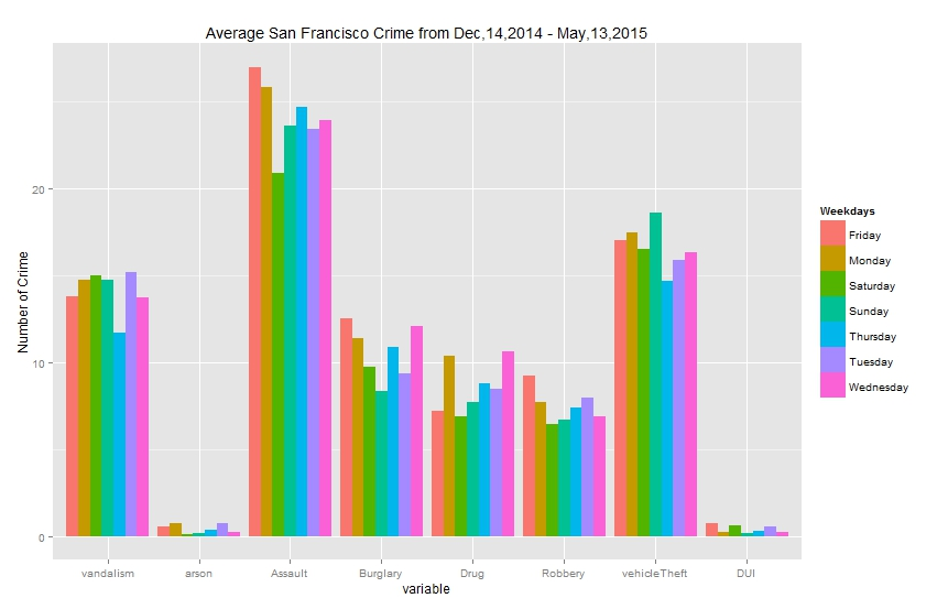 Average San Francisco Crime from Dec 14, 2014 to May 13,2015