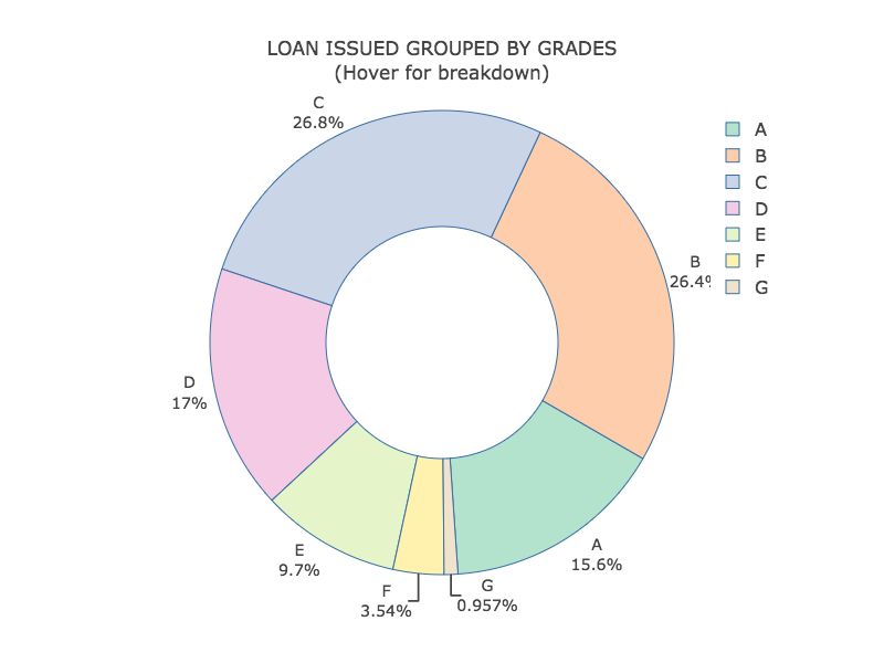 LOAN ISSUED GROUPED BY GRADES<br>(Hover for breakdown) (17)