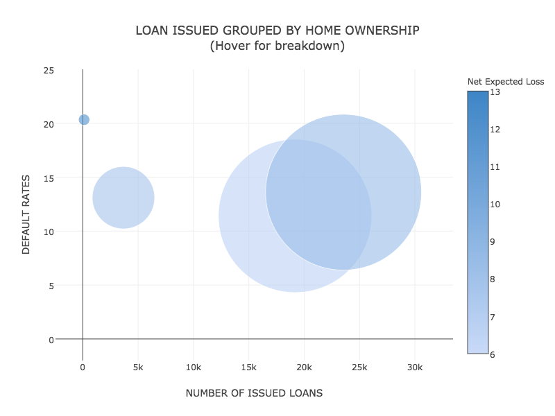Project 1: Analysis of Lending Club's data | NYC Data