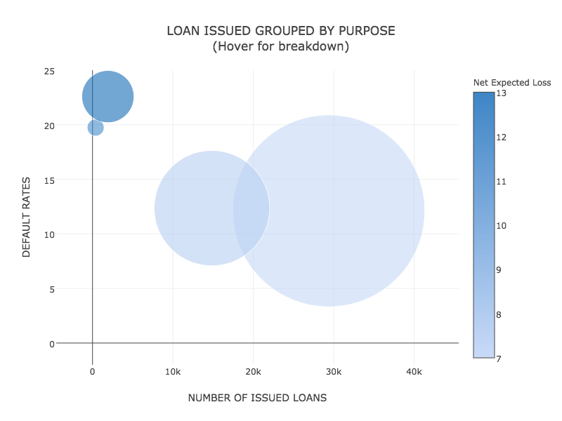 LOAN ISSUED GROUPED BY PURPOSE<br>(Hover for breakdown) (41)