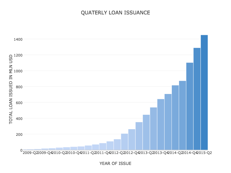 QUATERLY LOAN ISSUANCE (36)