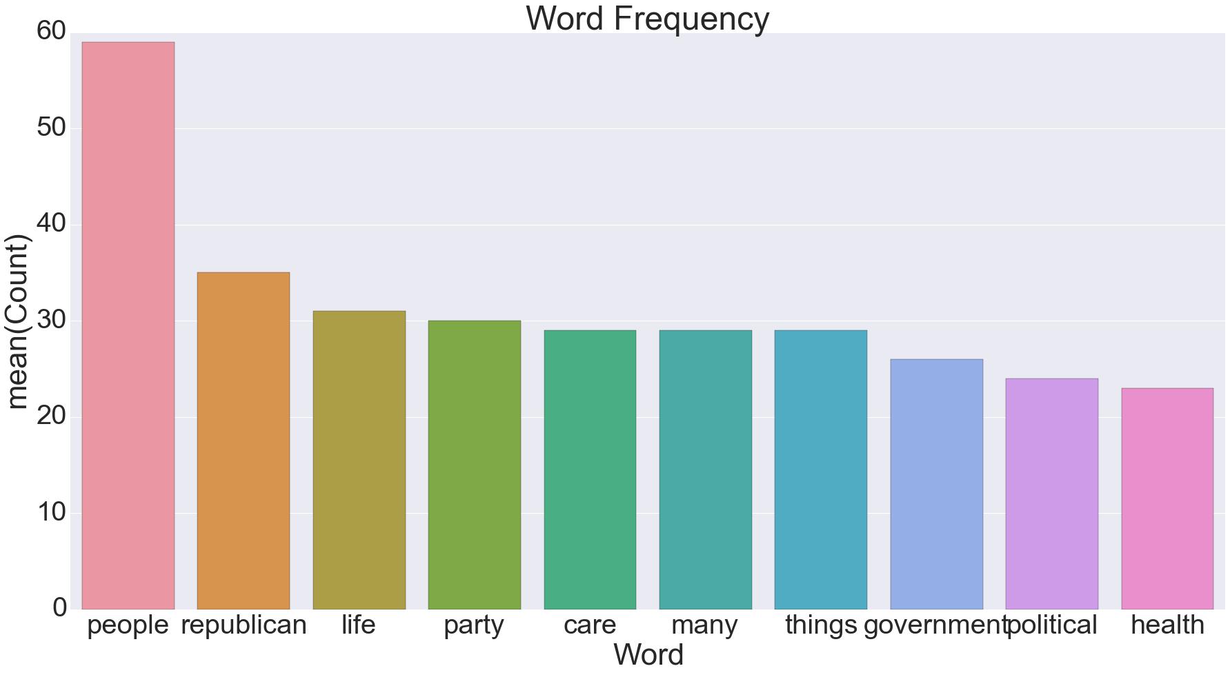 WordFreq