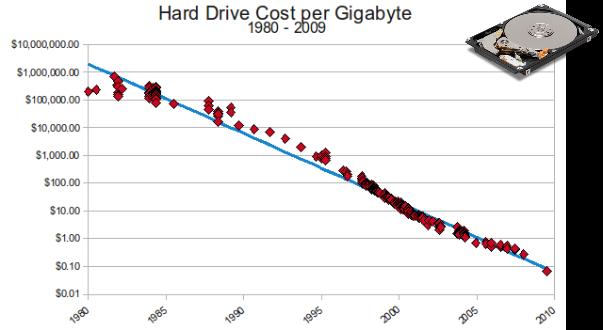 Hard Drive Cost Chart