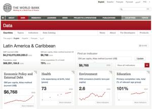 World Bank Databank