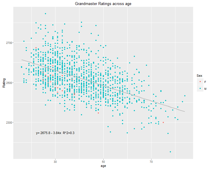 Grandmaster ratings across age