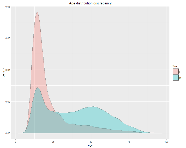 age distribution discrepancy