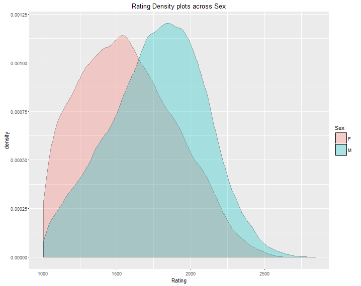 rating density plots across sex