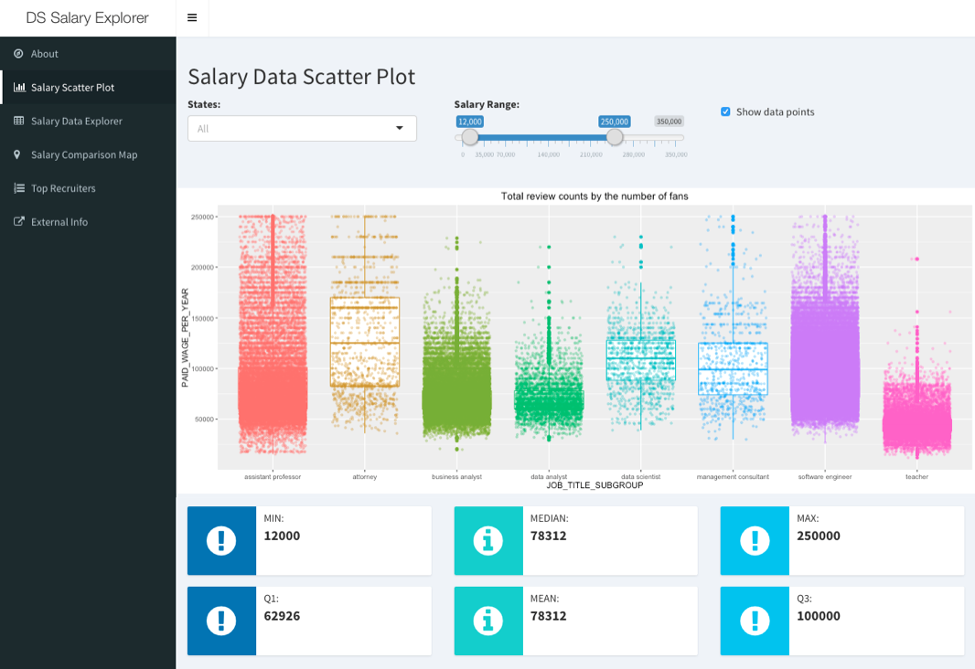 Project 2: Shiny Dashboard app – Data Scientist Salary
