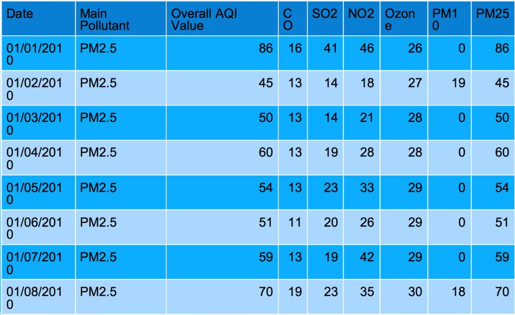 air_quality_data