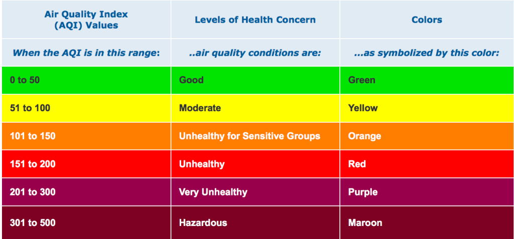 aqi_and_air_quality_condition