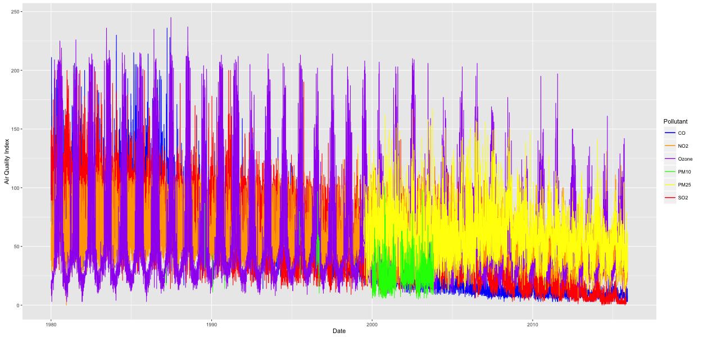 diagram3_each_pollutant_index