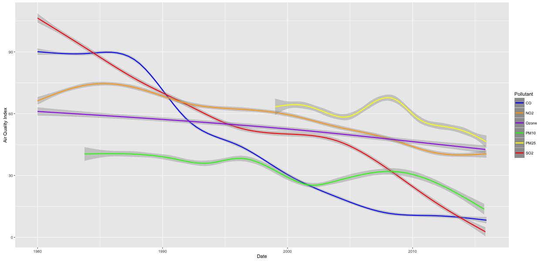 diagram3_each_pollutant_index_smooth