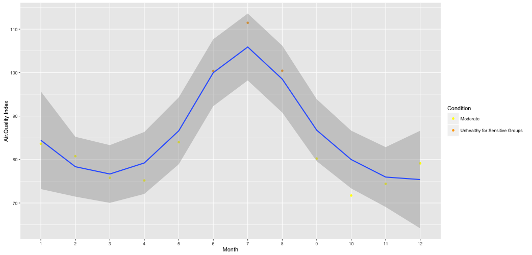 diagram4_aqi_mean_by_month