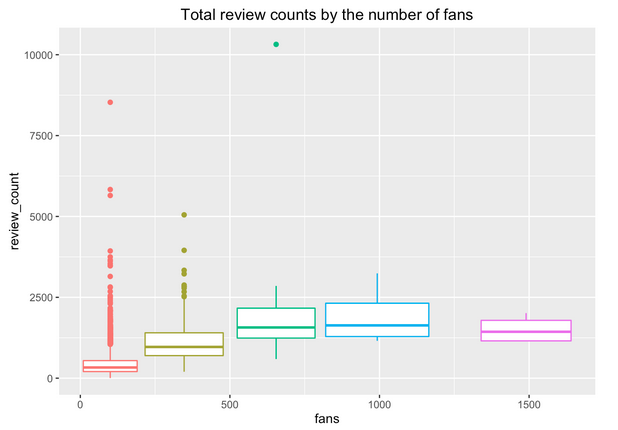 A chart comparing total number of overall Yelp review counts by number of fans