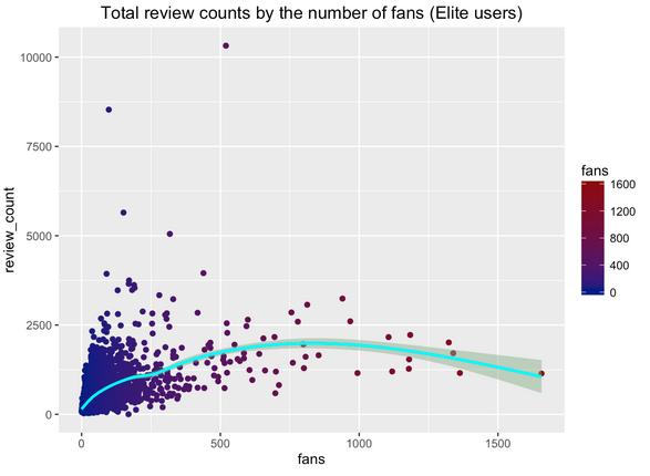 reviewCount-comb-elite