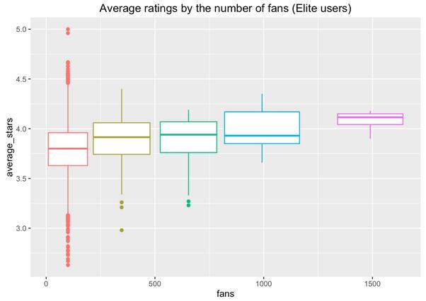 reviewScore-boxplot-elite