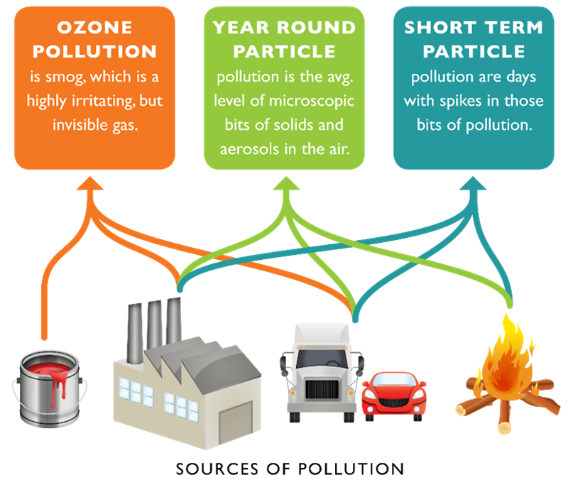 sources-of-pollution-800