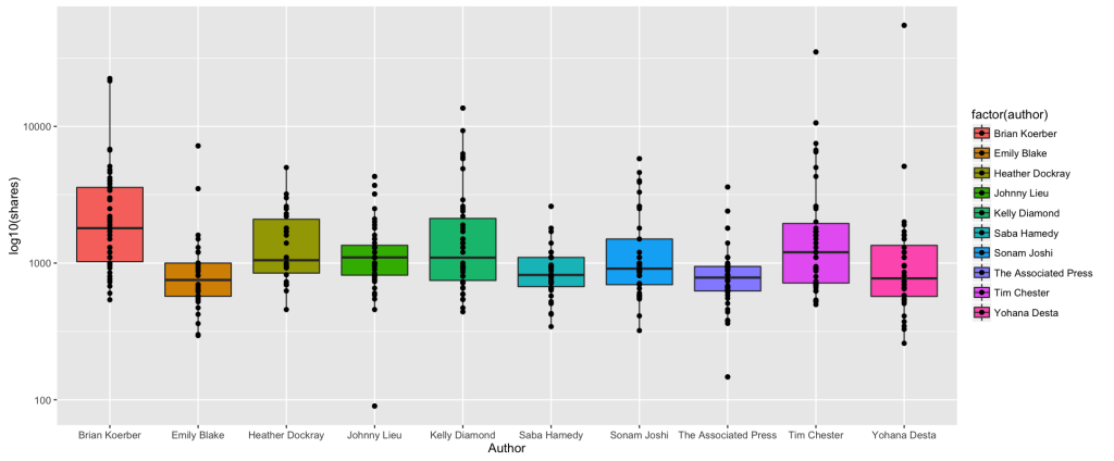 authors_box_plot