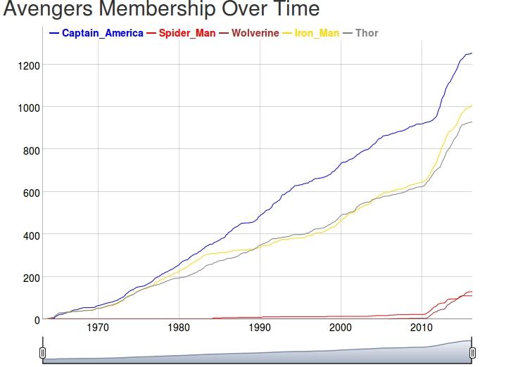 avengers_membership