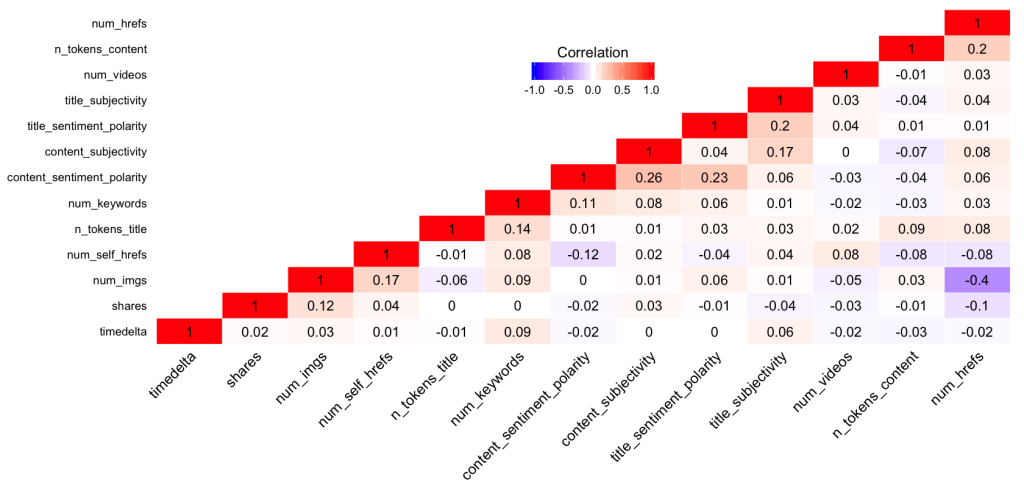 correlation_matrix