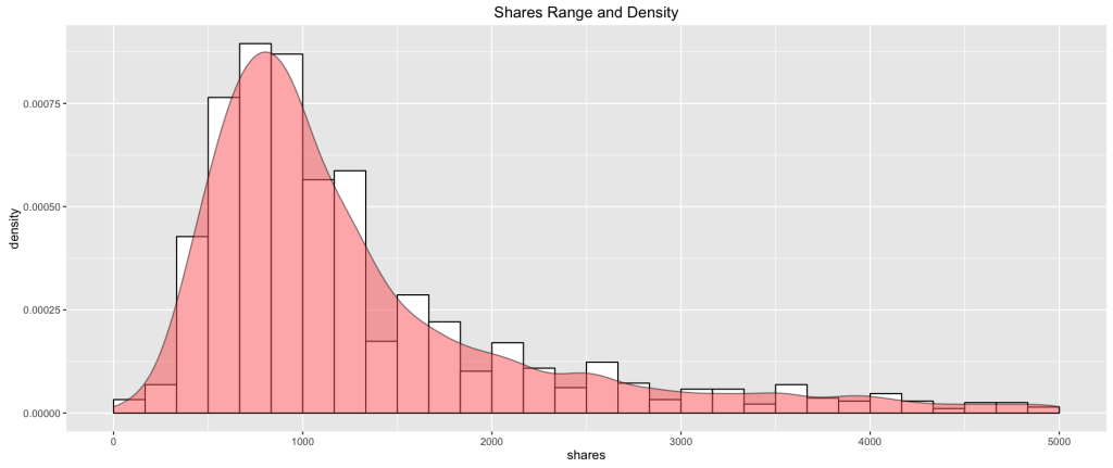 shares_distribution