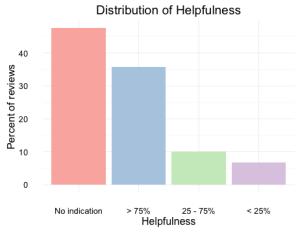 HelpfulnessDist