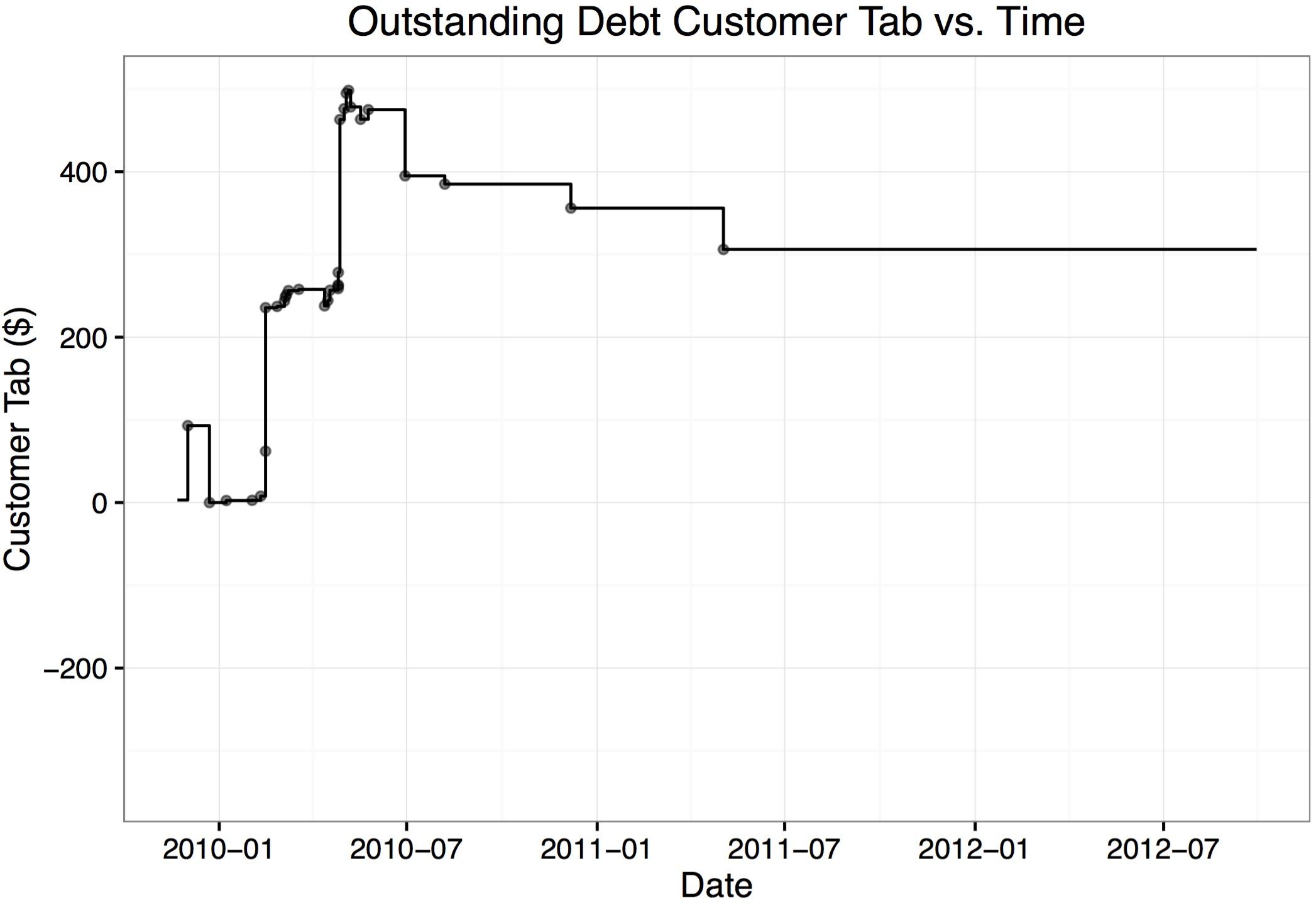 Image 4- Outstanding Debt