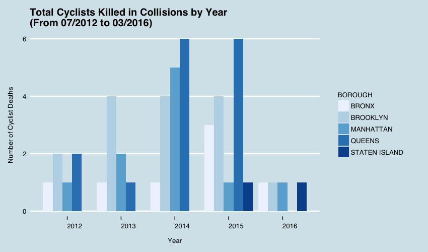 Total_Cyclist_Deaths