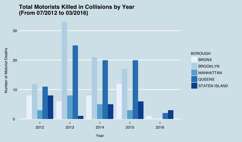 Total_Motorist_Deaths_Years