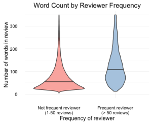 WordCountHelpfulness