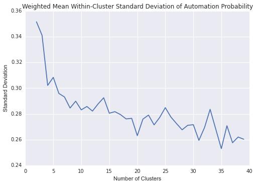 clusters_std