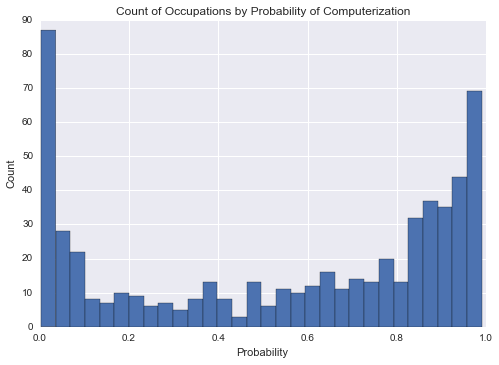 count_occupations_by_prob