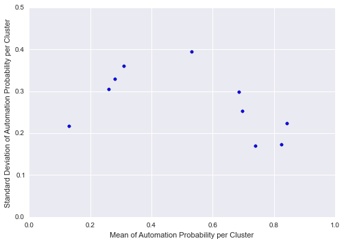 std_vs_mean_10cluster