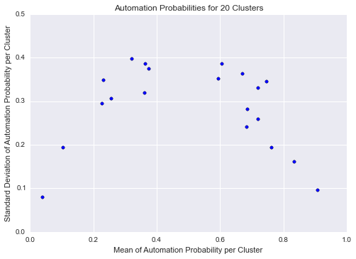 std_vs_mean_20cluster