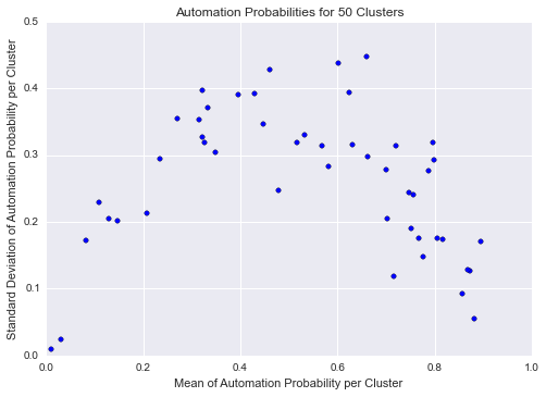 std_vs_mean_50cluster