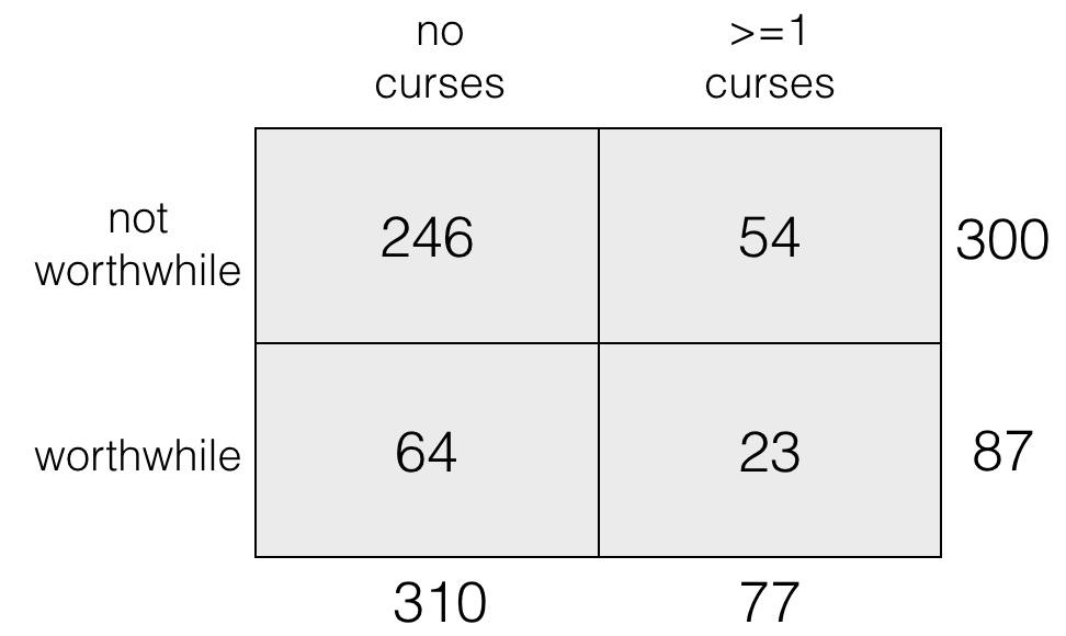 5. Curse Word Table