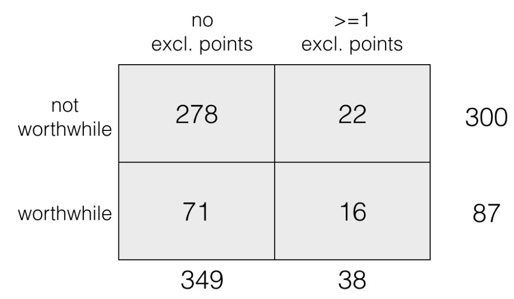 9. Exclamation Table