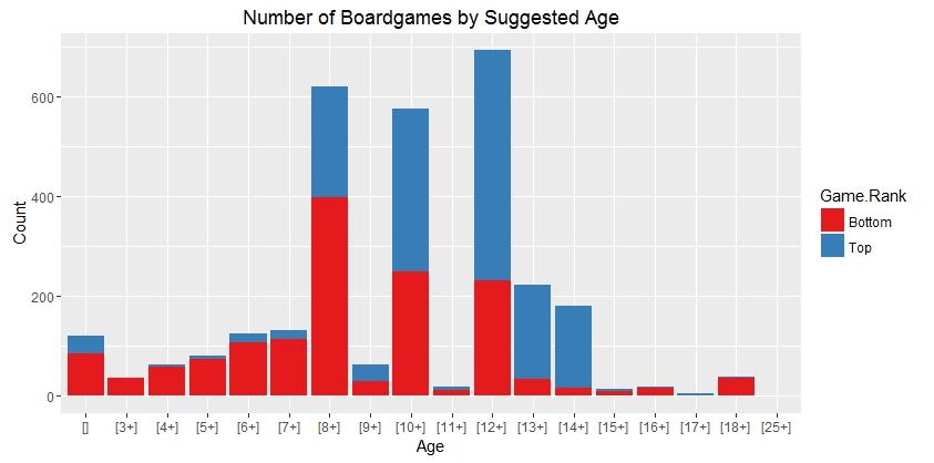 Age graph 1