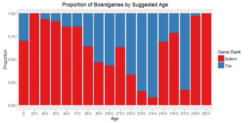 Age graph 2