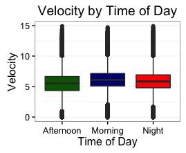 boxplot-time-of-day