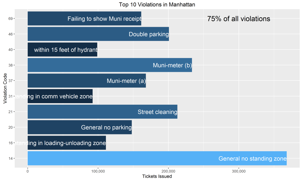 Parking Violations by Violation Type