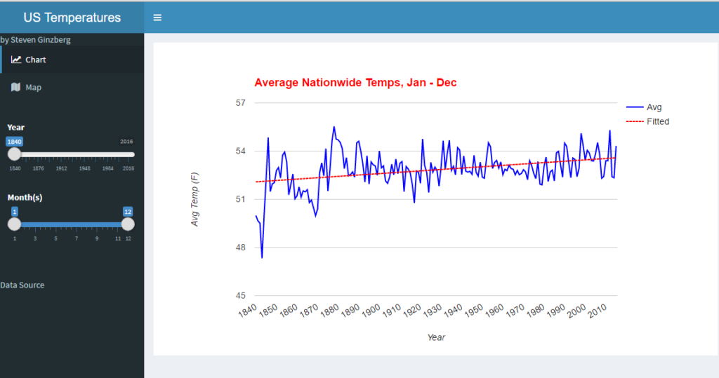 Average Temperature Chart from the application