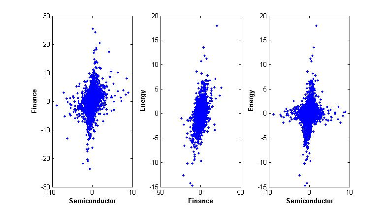 FIG. 4: Scatter Plots for Stock Price Difference between sectors