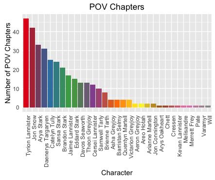 POVChapterCounts