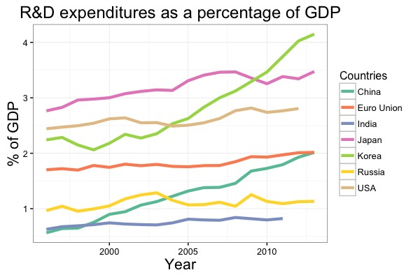 R&D expenditures