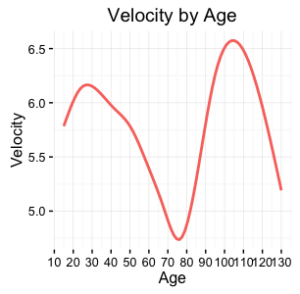 velocity-by-age