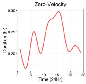 zero_velocity