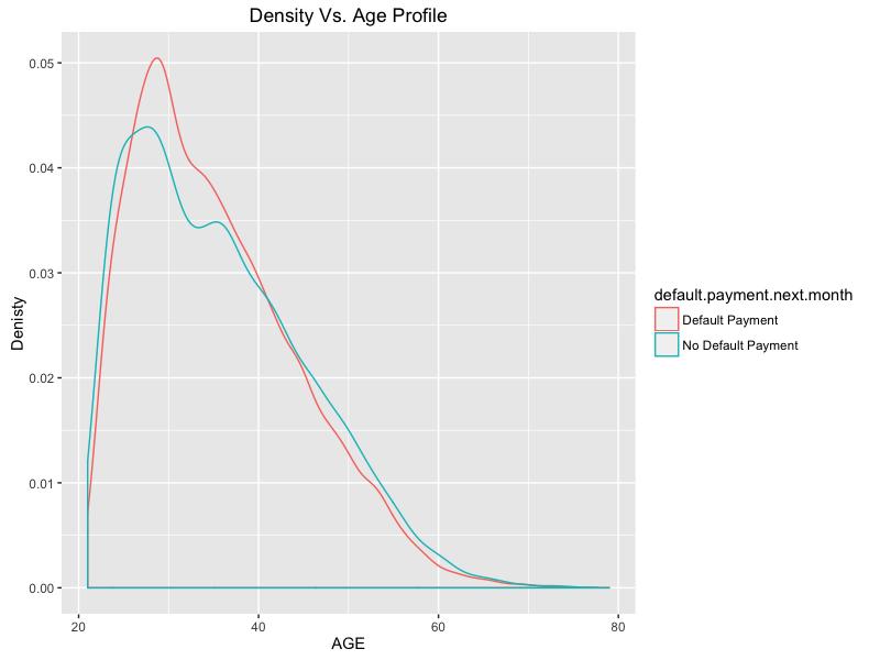 age_density