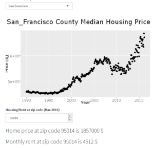 FIG.2 City and zip code Housing data hook-up